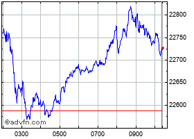 Grafica Ftse Mib intradía