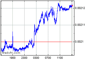 Grafica Hungary Forint (B) VS Pound Sterling Spot (Huf/GBP) intradía