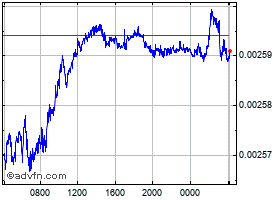 Grafica Hungary Forint (B) VS United States Dollar Spot (Huf/USD) intradía