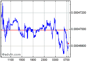 Grafica Sri Lanka Rupee (B) VS South African Rand Spot (Lkr/Zar) intradía