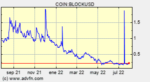 COIN:BLOCKUSD