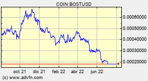 COIN:BOSTUSD