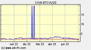 bitcoin kereskedelem szimbóluma bitcoin piaci ciklus gif