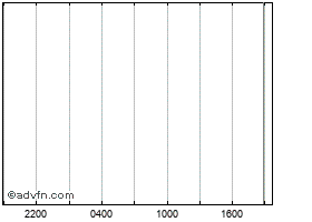 Grafica  intradía