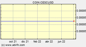 COIN:CESCUSD