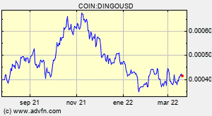 COIN:DINGOUSD