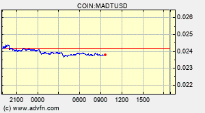 COIN:MADTUSD