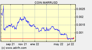COIN:MARRUSD
