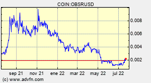COIN:OBSRUSD