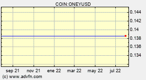 COIN:ONEYUSD