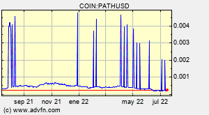COIN:PATHUSD