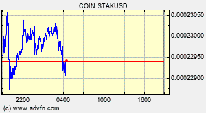 COIN:STAKUSD