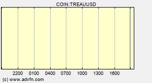 COIN:TREAUUSD