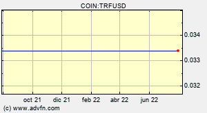 COIN:TRFUSD