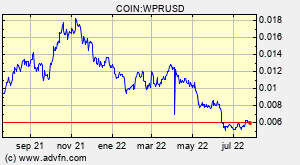 COIN:WPRUSD