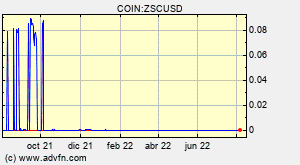 COIN:ZSCUSD