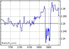 Grafica New Zealand Dollar (B) VS Uae Dirham Spot (Nzd/Aed) intradía