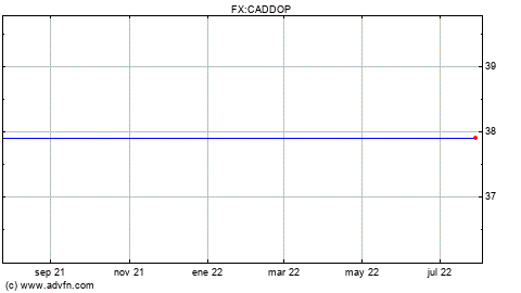 Forex cad to php