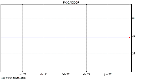 Usd cad chart forexpro