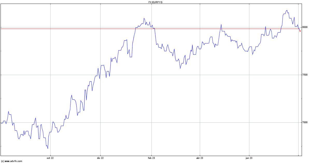Cotizacion euro forex